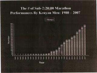 Fast kenyans